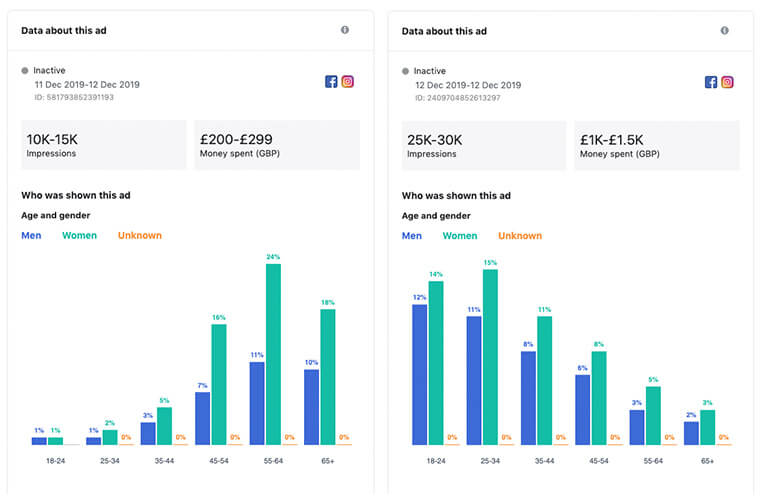 Bar charts showing a great spend placed on paid advertising targeting a younger                 audience