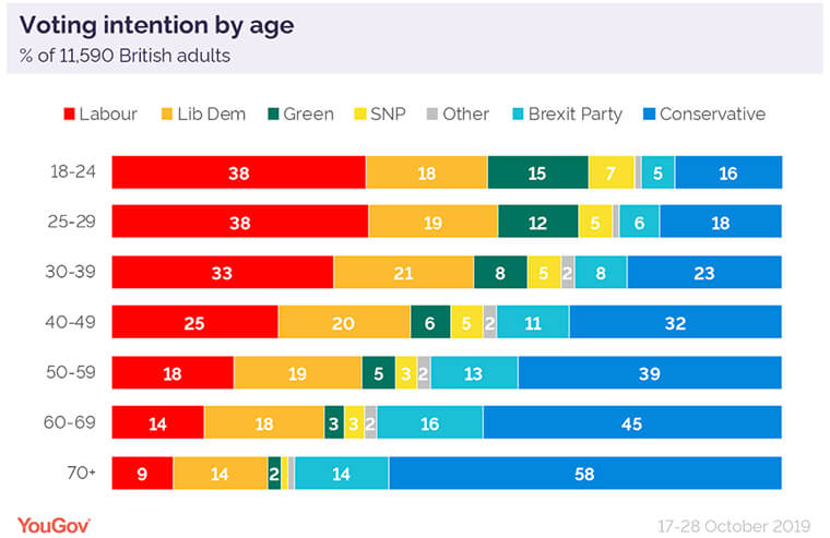 Voting intentions by age